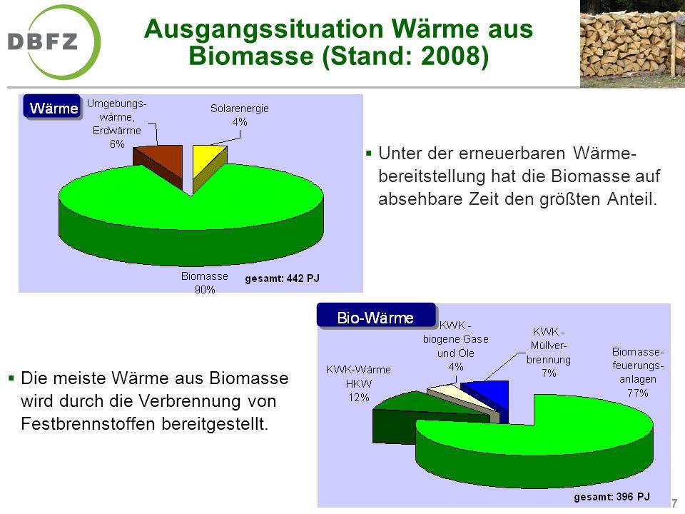 Ausgangssituation Wärme aus Biomasse (Stand: 2008)