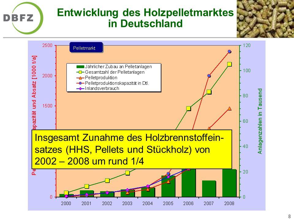 Entwicklung des Holzpelletmarktes in Deutschland