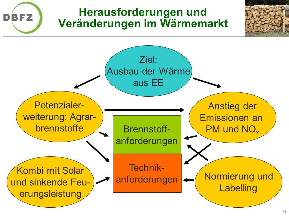 Herausforderungen und Veränderungen im Wärmemarkt
