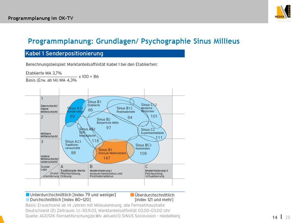 Programmplanung: Grundlagen/ Psychographie Sinus Millieus