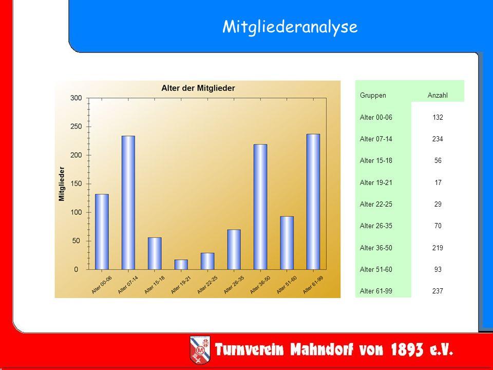 Mitgliederanalyse Gruppen Anzahl Alter 00-06 132 Alter 07-14 234