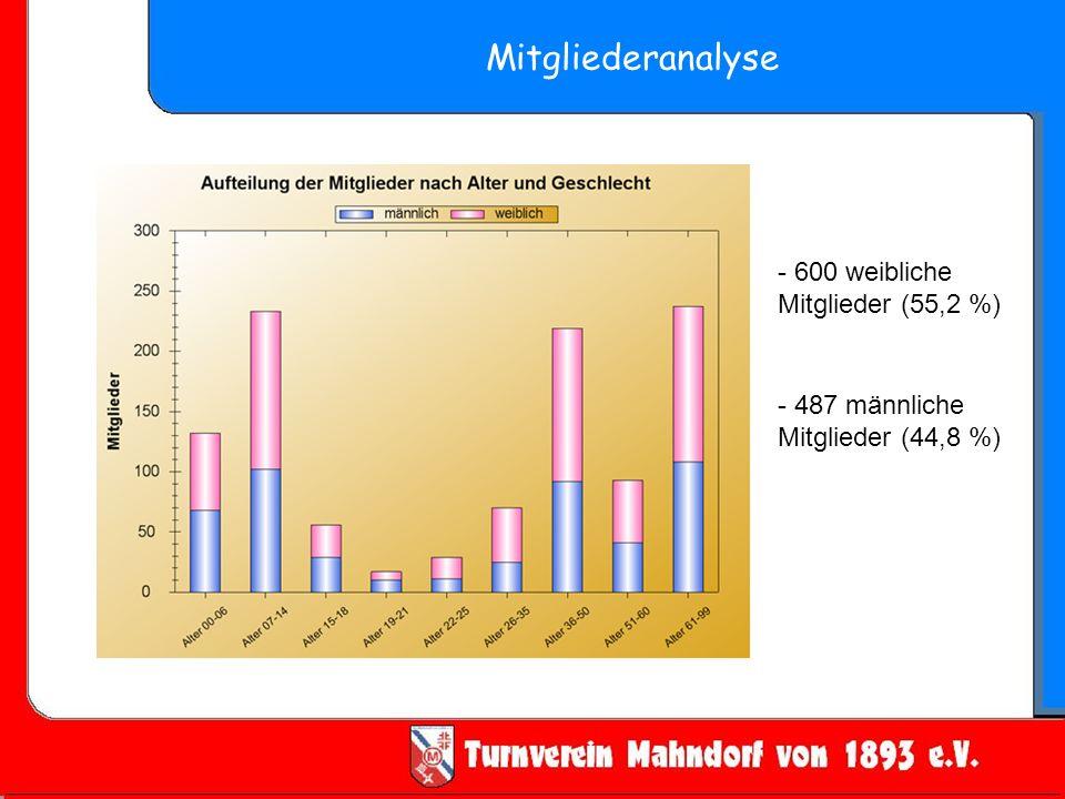 Mitgliederanalyse - 600 weibliche Mitglieder (55,2 %)