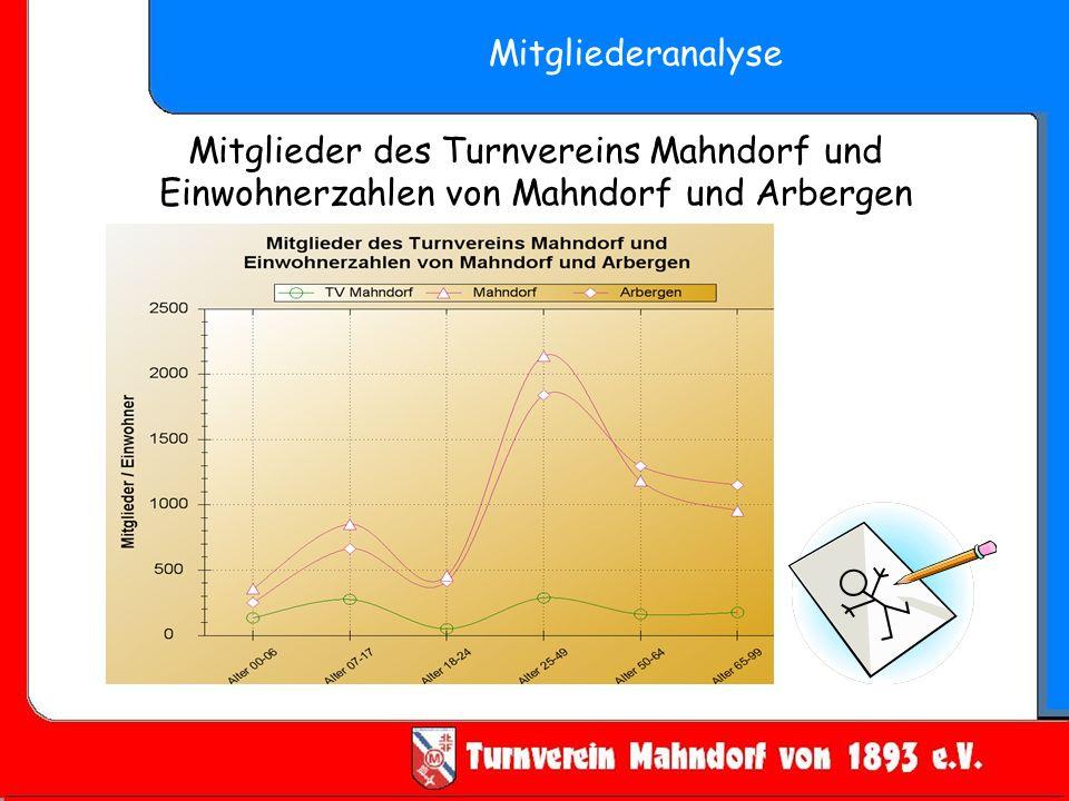 Mitglieder des Turnvereins Mahndorf und