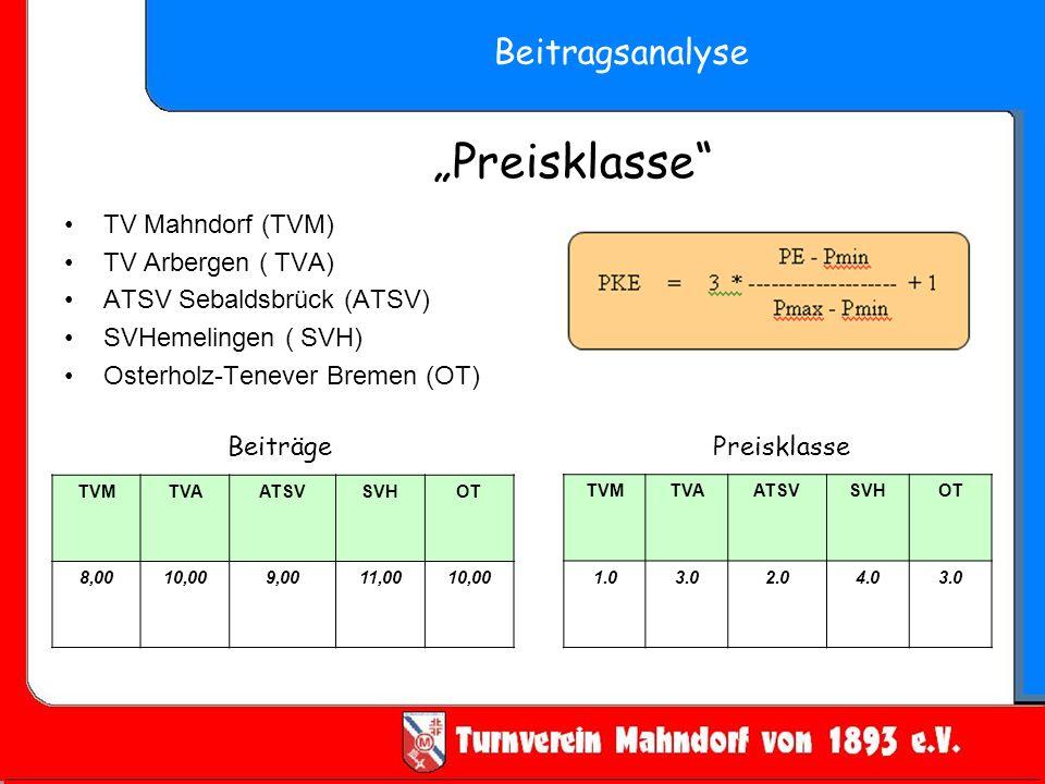"""""""Preisklasse Beitragsanalyse TV Mahndorf (TVM) TV Arbergen ( TVA)"""