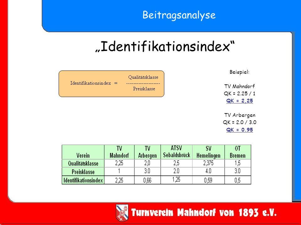 """Identifikationsindex"
