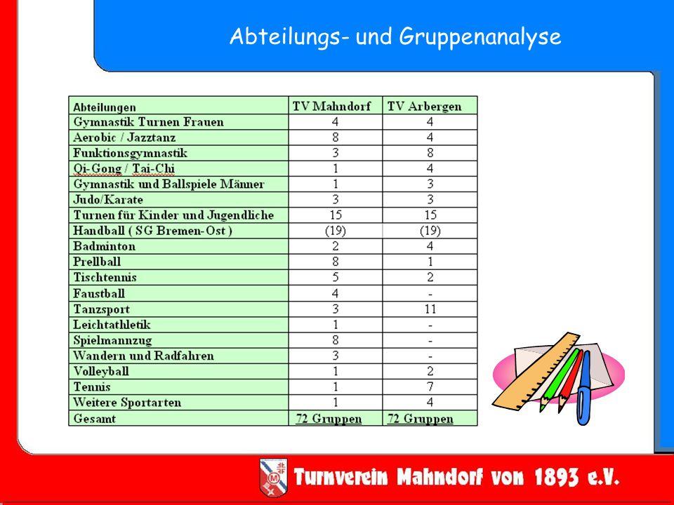Abteilungs- und Gruppenanalyse