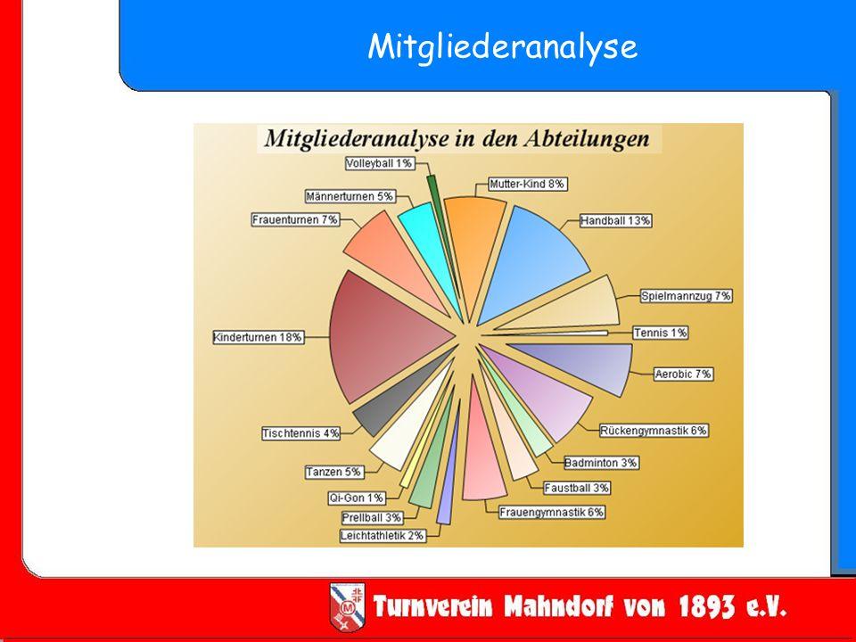 Mitgliederanalyse