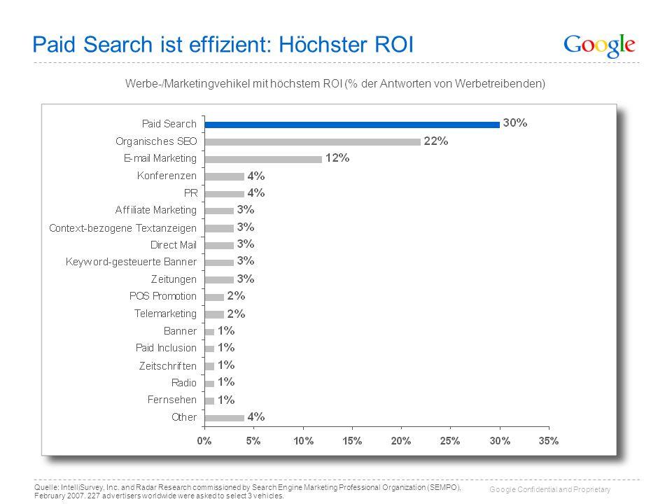 Paid Search ist effizient: Höchster ROI