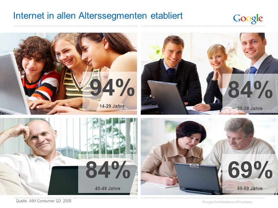 94% 84% 84% 69% Internet in allen Alterssegmenten etabliert