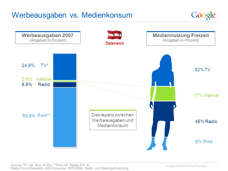 Werbeausgaben vs. Medienkonsum