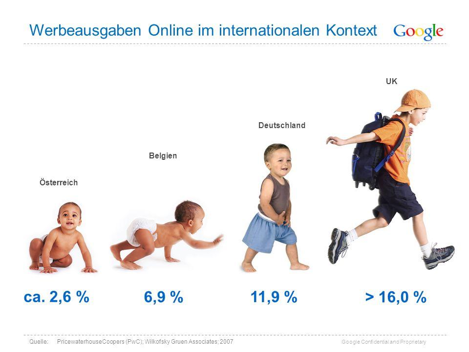 Werbeausgaben Online im internationalen Kontext