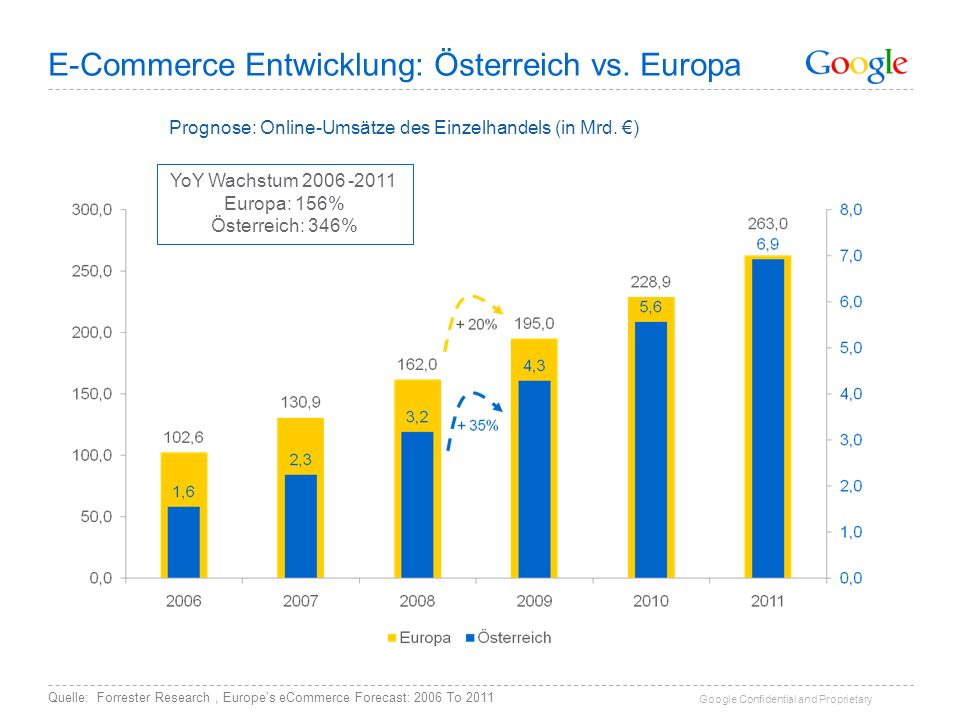 E-Commerce Entwicklung: Österreich vs. Europa