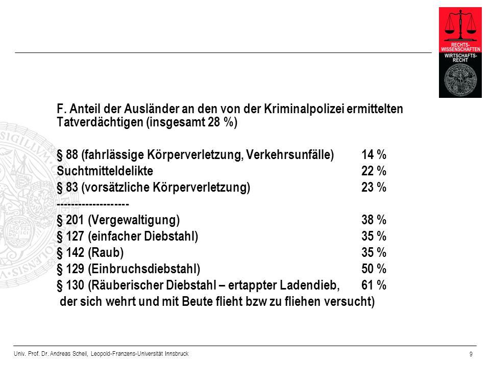 F. Anteil der Ausländer an den von der Kriminalpolizei ermittelten Tatverdächtigen (insgesamt 28 %)