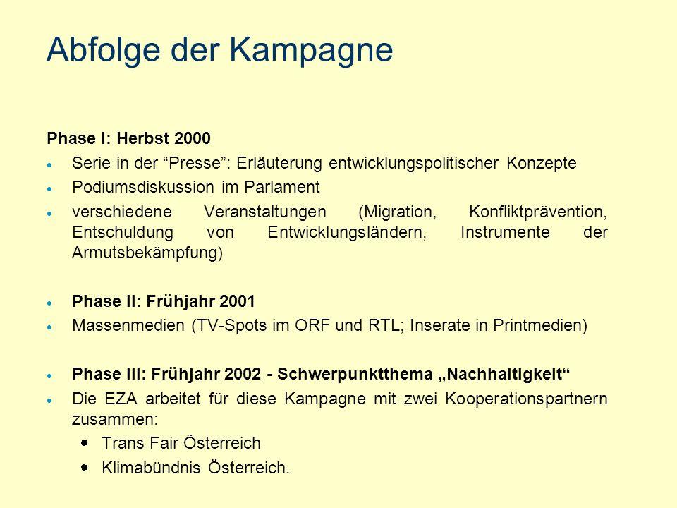 Abfolge der Kampagne Phase I: Herbst 2000