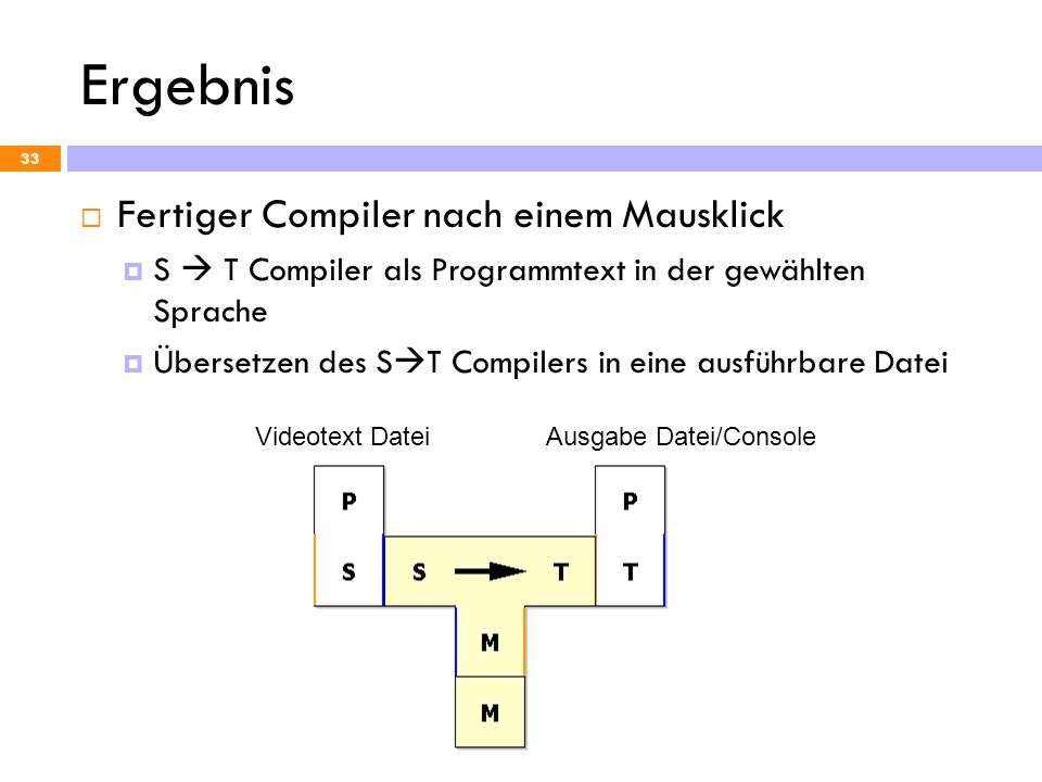Ergebnis Fertiger Compiler nach einem Mausklick