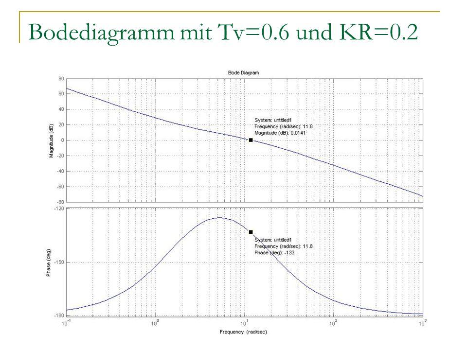 Bodediagramm mit Tv=0.6 und KR=0.2