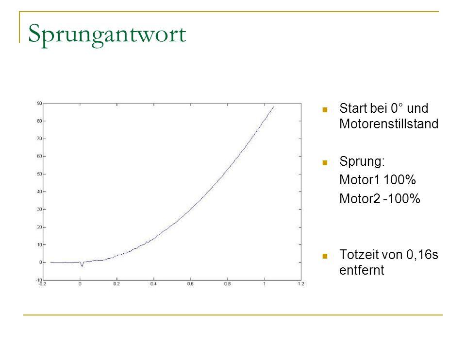 Sprungantwort Start bei 0° und Motorenstillstand Sprung: Motor1 100%