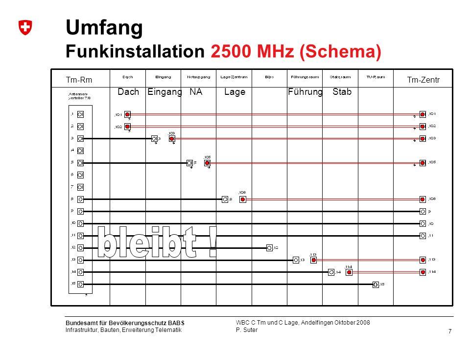 Umfang Funkinstallation 2500 MHz (Schema)