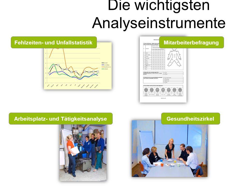 Die wichtigsten Analyseinstrumente