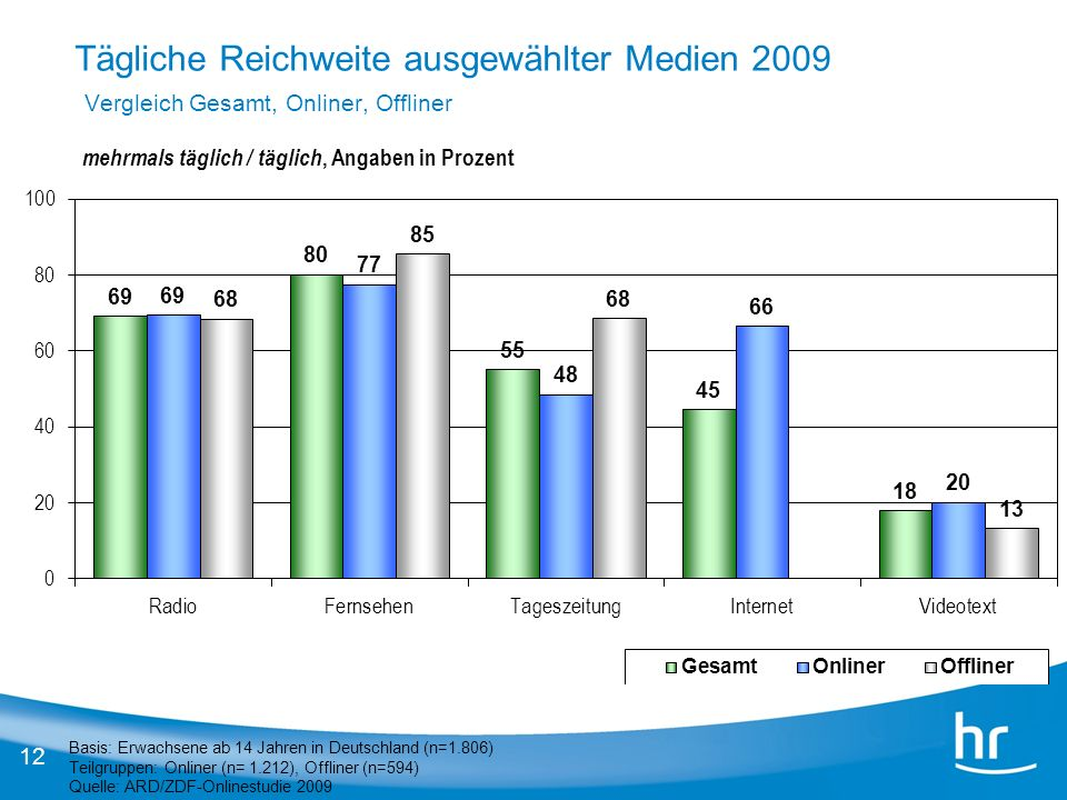 Tägliche Reichweite ausgewählter Medien 2009 Vergleich Gesamt, Onliner, Offliner