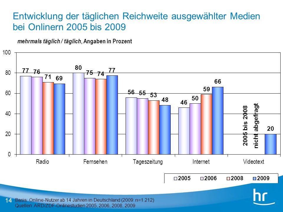 Entwicklung der täglichen Reichweite ausgewählter Medien bei Onlinern 2005 bis 2009