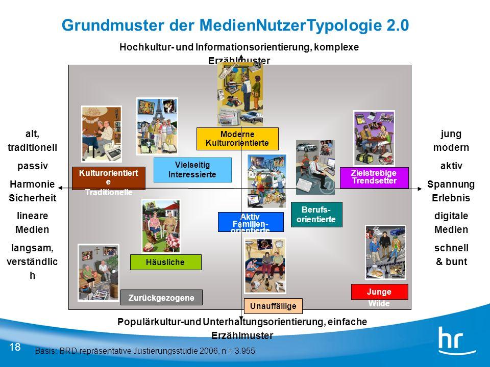Grundmuster der MedienNutzerTypologie 2.0