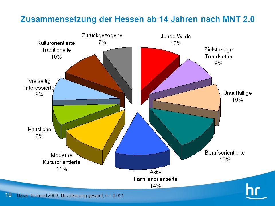 Zusammensetzung der Hessen ab 14 Jahren nach MNT 2.0