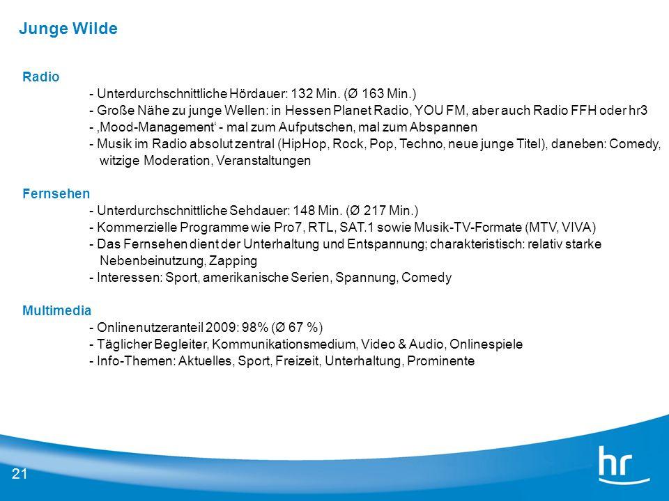 Junge Wilde Radio. Unterdurchschnittliche Hördauer: 132 Min. (Ø 163 Min.)