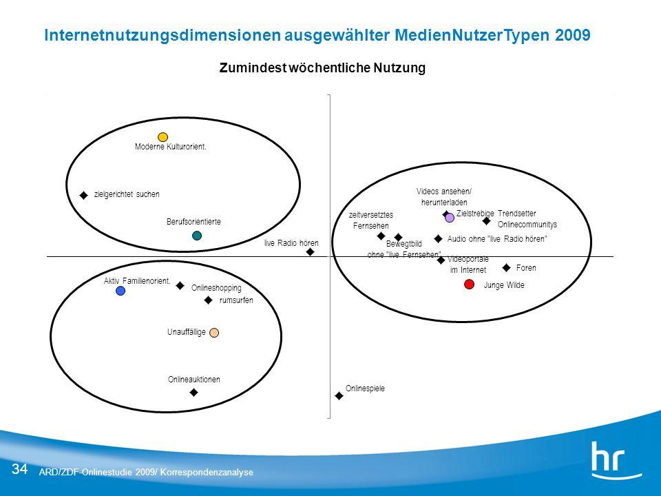 Internetnutzungsdimensionen ausgewählter MedienNutzerTypen 2009