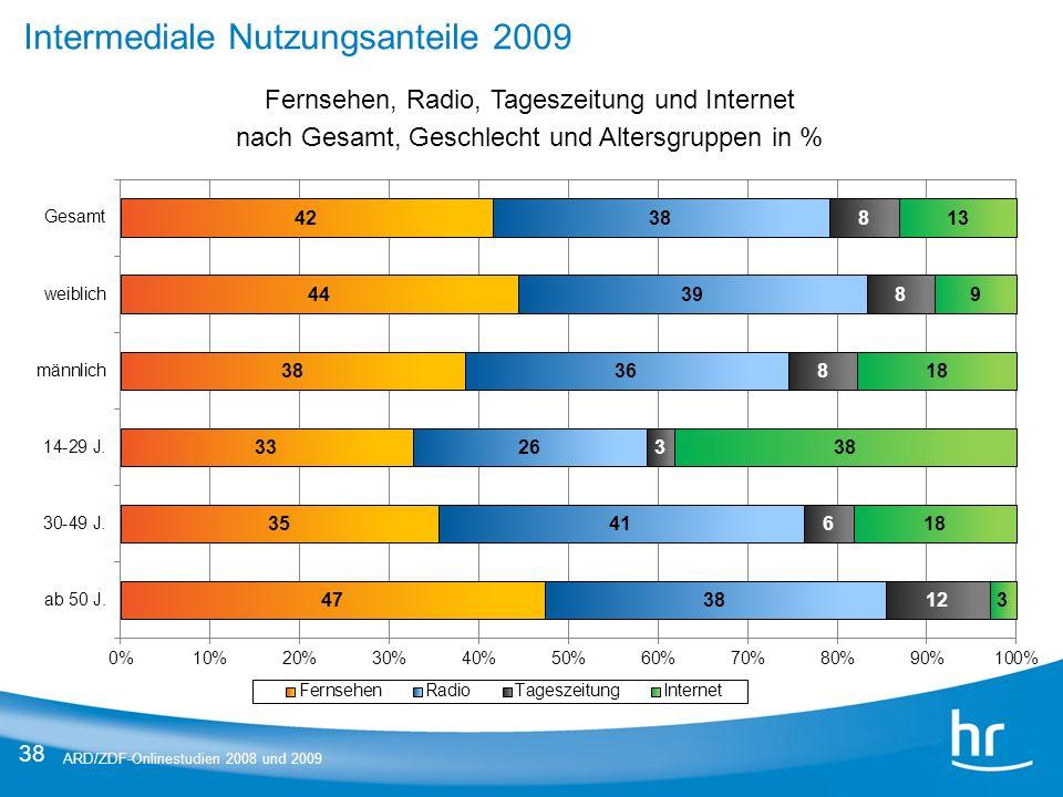 Intermediale Nutzungsanteile 2009