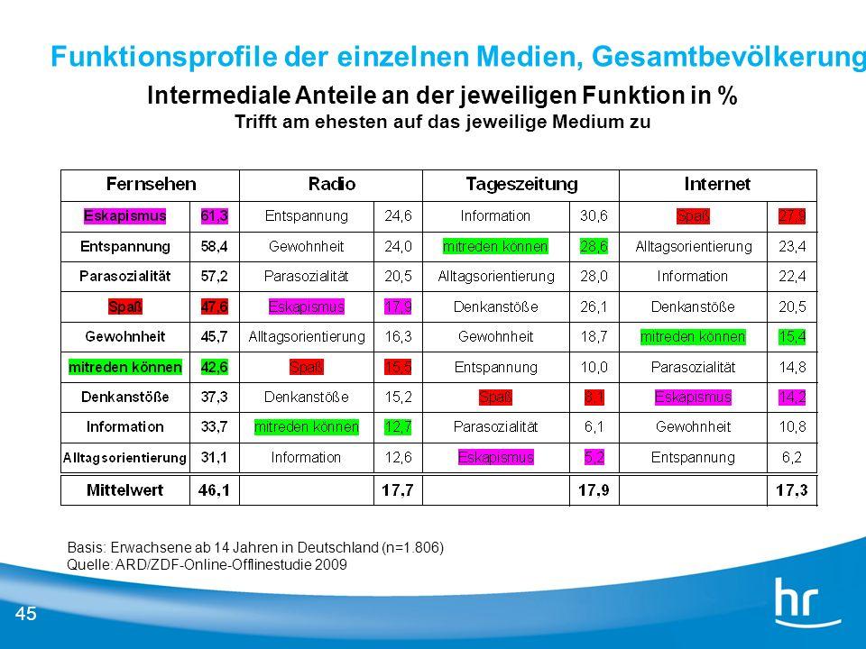 Funktionsprofile der einzelnen Medien, Gesamtbevölkerung