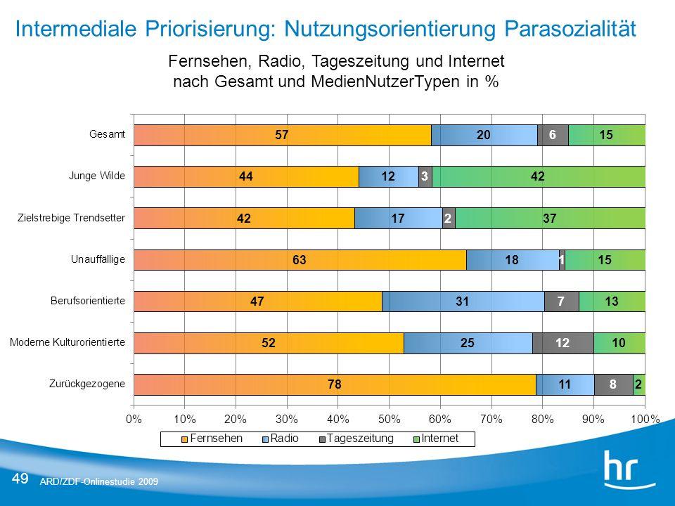 Intermediale Priorisierung: Nutzungsorientierung Parasozialität