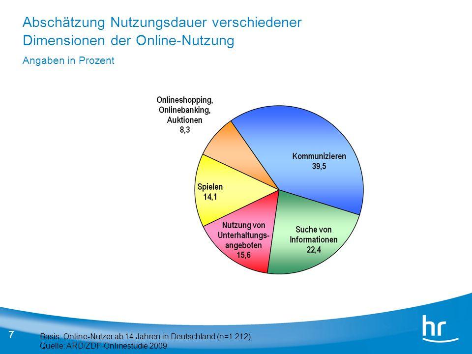 Abschätzung Nutzungsdauer verschiedener Dimensionen der Online-Nutzung Angaben in Prozent