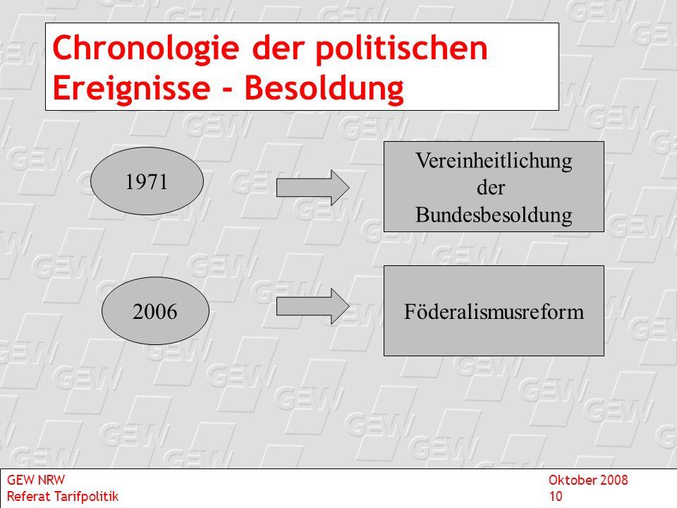 Chronologie der politischen Ereignisse - Besoldung