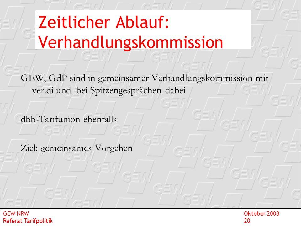 Zeitlicher Ablauf: Verhandlungskommission