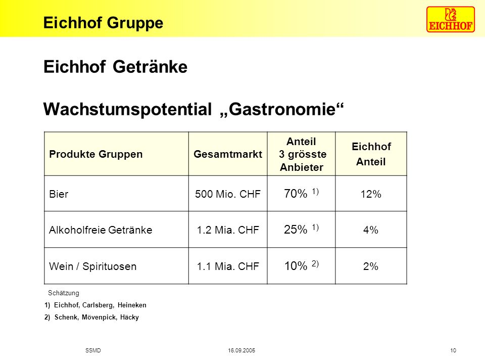"""Eichhof Getränke Wachstumspotential """"Gastronomie"""