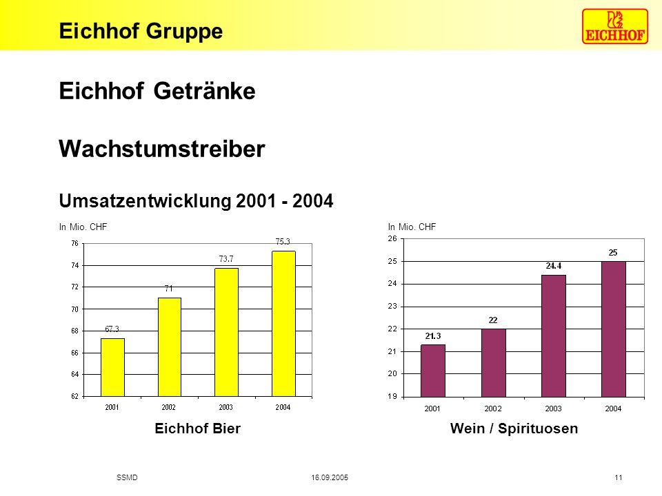 Eichhof Getränke Wachstumstreiber