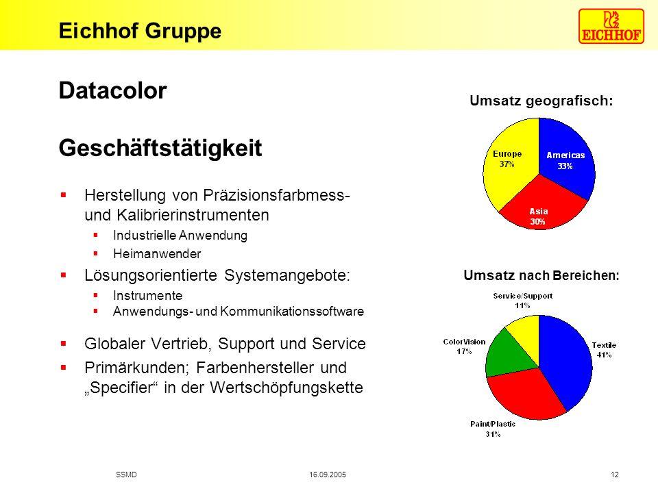Datacolor Geschäftstätigkeit