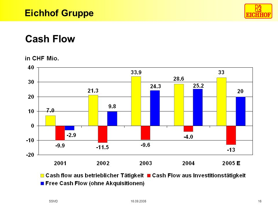 Cash Flow in CHF Mio. SSMD 16.09.2005