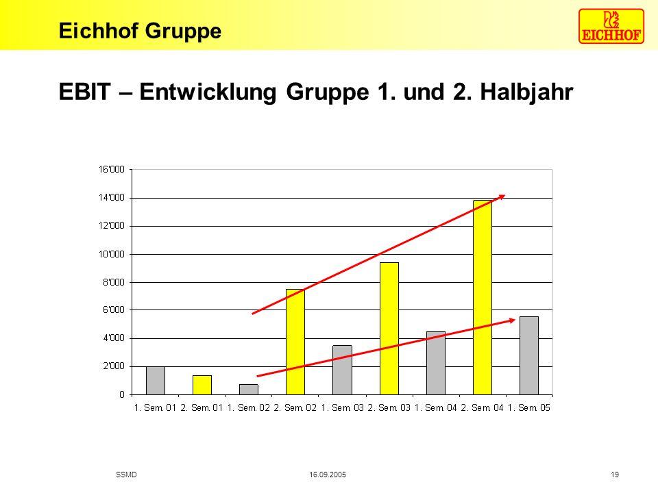 EBIT – Entwicklung Gruppe 1. und 2. Halbjahr
