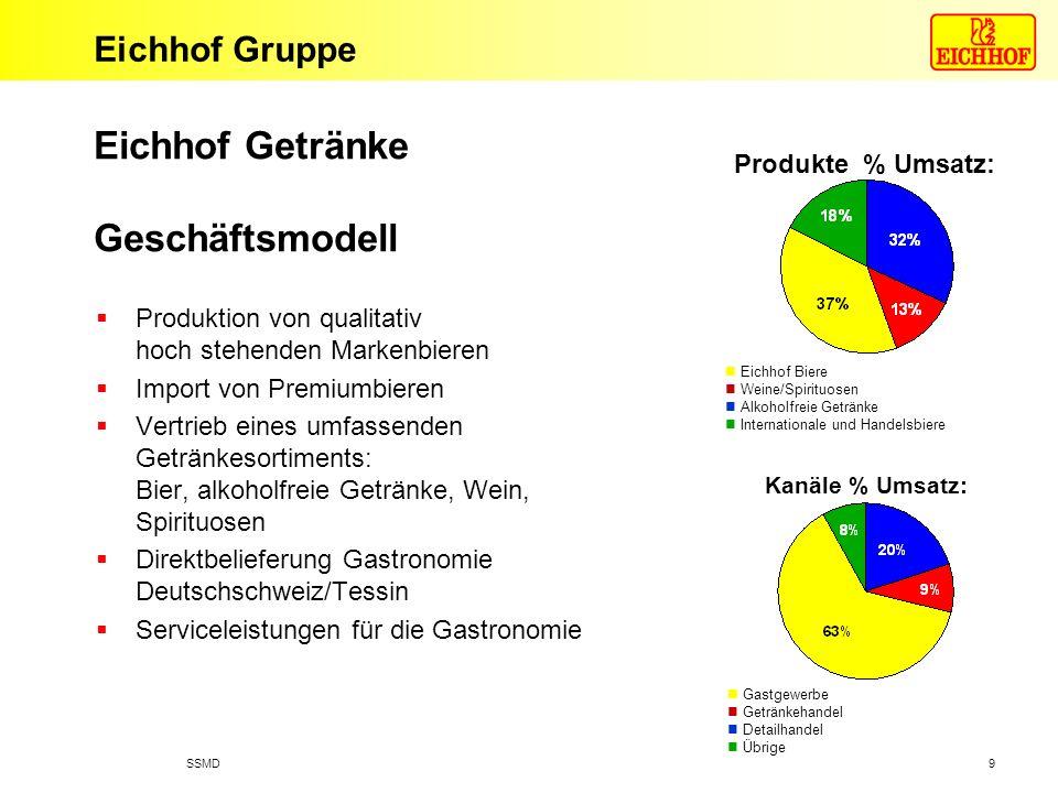 Eichhof Getränke Geschäftsmodell