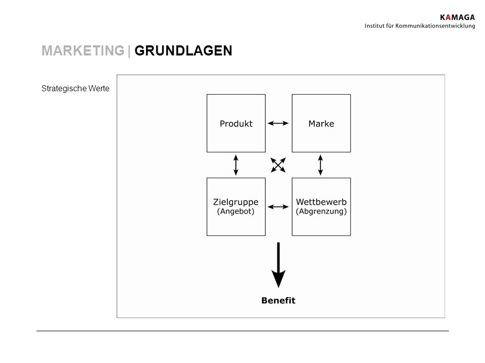 MARKETING | GRUNDLAGEN