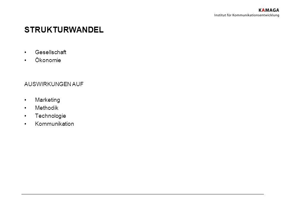 STRUKTURWANDEL Gesellschaft Ökonomie AUSWIRKUNGEN AUF Marketing