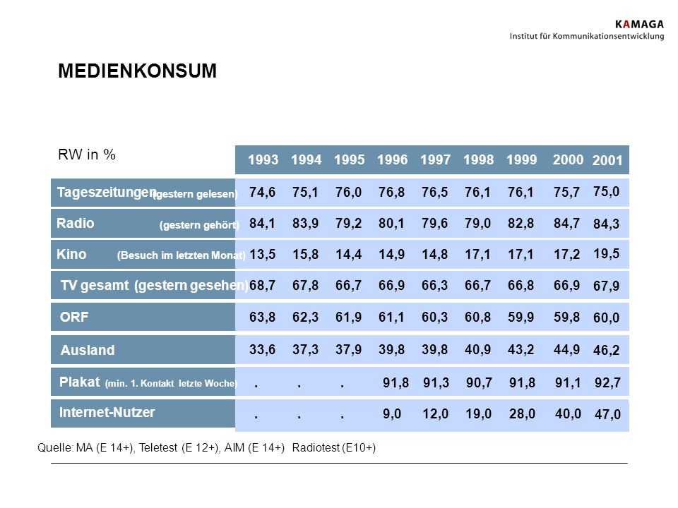MEDIENKONSUM RW in % 1993. 1994. 1995. 1996. 1997. 1998. 1999. 2000. 2001. Tageszeitungen.