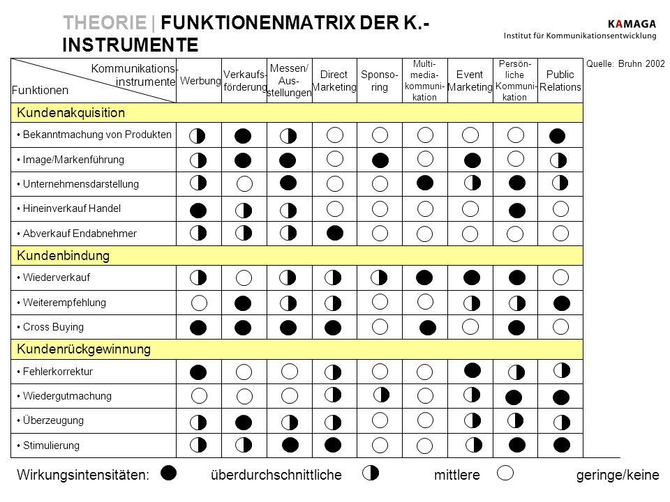 THEORIE | FUNKTIONENMATRIX DER K.-INSTRUMENTE