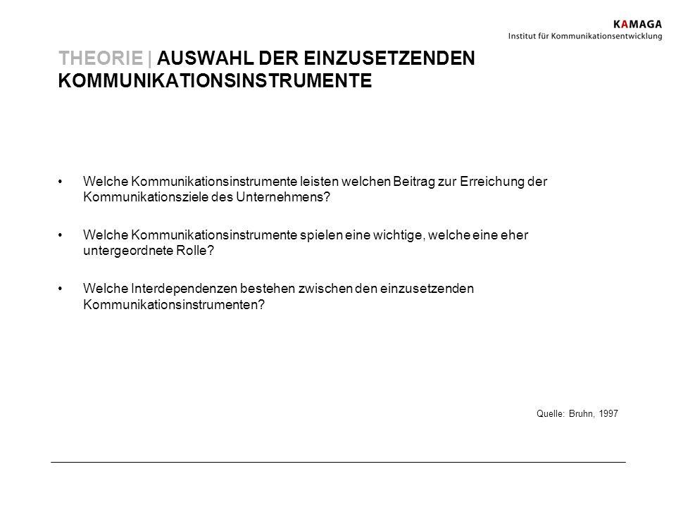 THEORIE | AUSWAHL DER EINZUSETZENDEN KOMMUNIKATIONSINSTRUMENTE