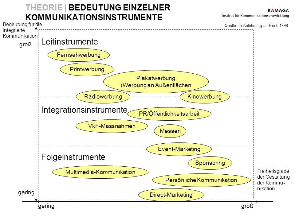 THEORIE | BEDEUTUNG EINZELNER KOMMUNIKATIONSINSTRUMENTE