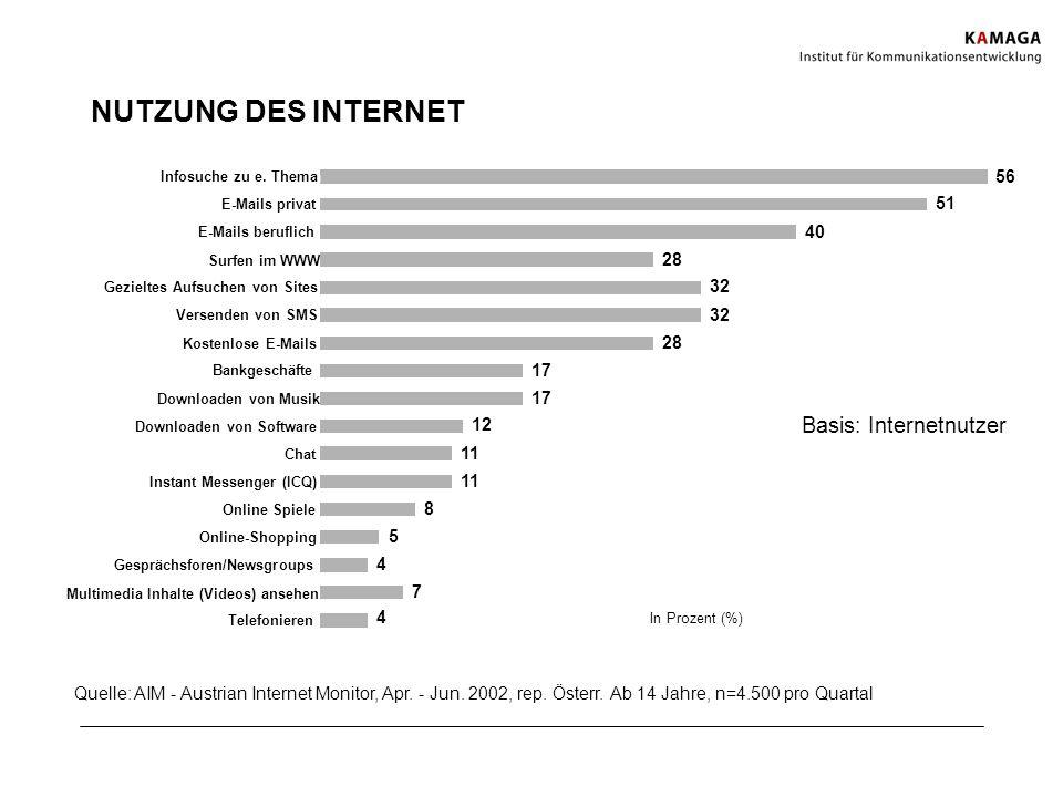 NUTZUNG DES INTERNET Basis: Internetnutzer 56 56 51 51 40 40 28 28 32
