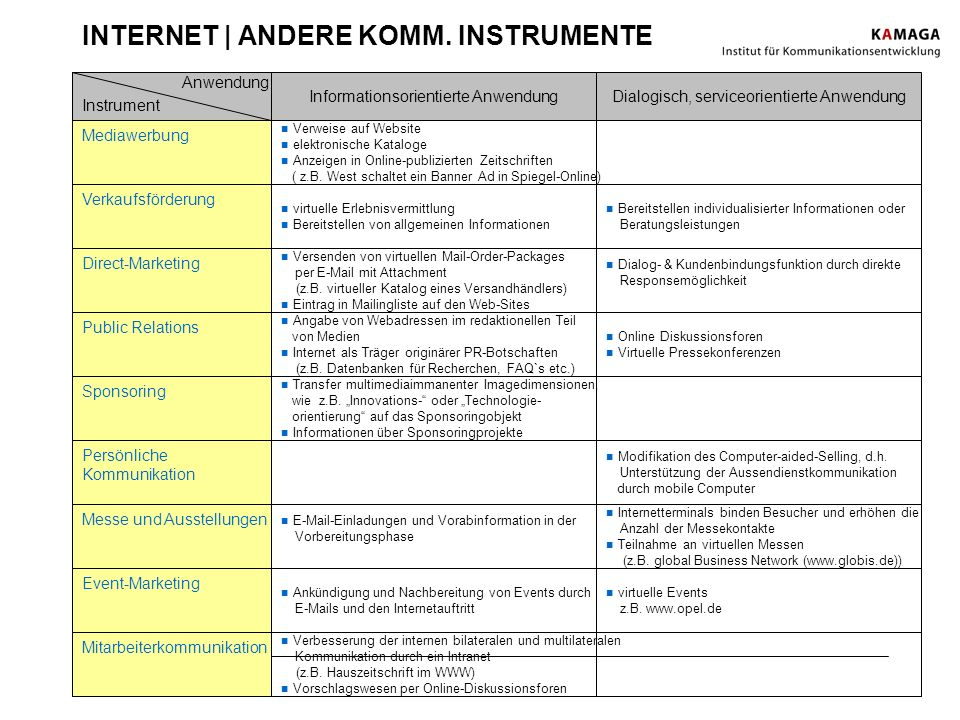 INTERNET | ANDERE KOMM. INSTRUMENTE