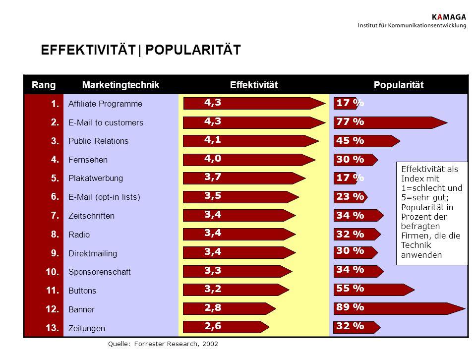 EFFEKTIVITÄT | POPULARITÄT